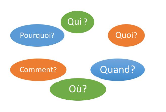 Le QQQCOP un modèle simple pour mieux questionner !
