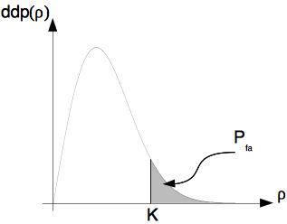 Définition graphique de la probabilité de fausse alarme (loi de Rayleigh)