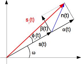 Description de Fresnel des signaux étudiés (représentation à une valeur de temps t donnée)