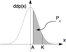 Définition graphique de la probabilité de détection (détection quadratique)