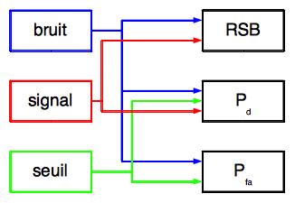 Relations entre les caractéristiques physiques pour la détection et la fausse alarme (probabilité).