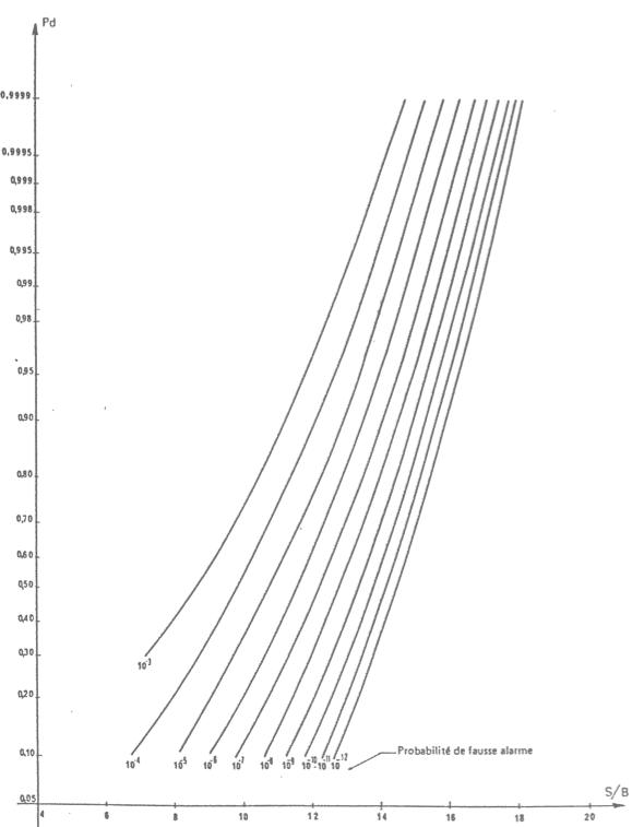 Exemple de la description de la probabilité de détection en fonction du rapport signal à bruit connaissant la probabilité de fausse alarme