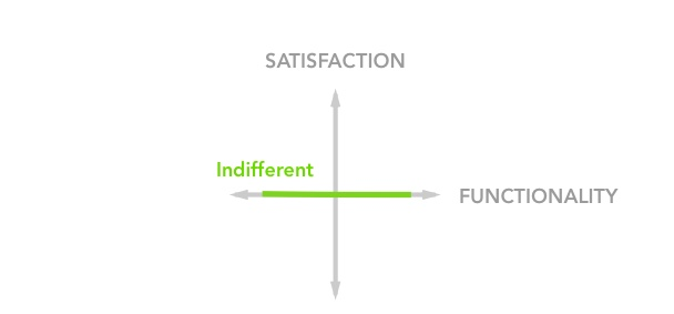 Indifferent Feature Satisfaction in the Kano Model
