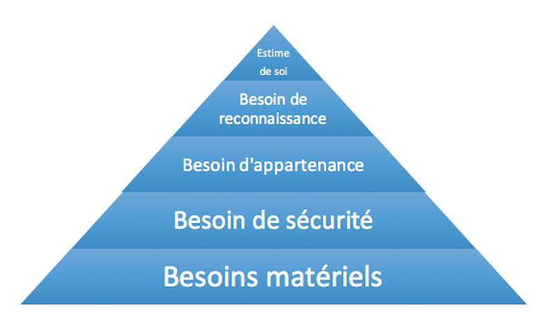 La pyramide de Maslow - la hiérarchie des besoins