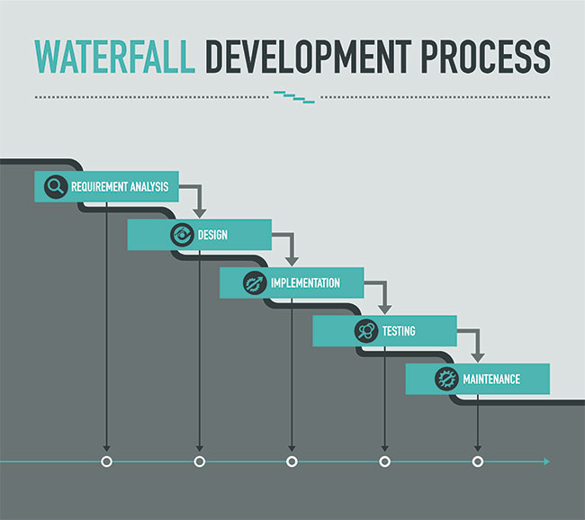 5 steps of waterfall: requirement analysis, design, implementation, testing, maintenance