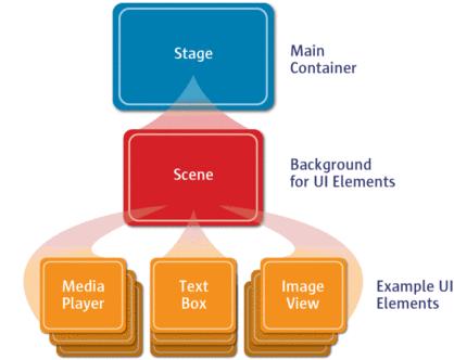 Hiérarchie d'une application Java FX