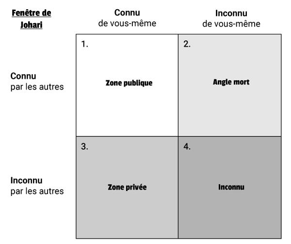 Un quadrant composé de 4 zones : zone publique, angle mort, zone privée, inconnu