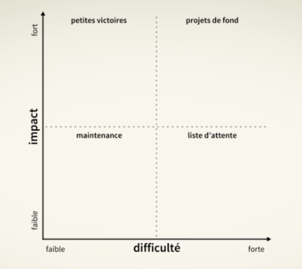 Un graphique de priorisation ayant 2 axes. En ordonnée un score d'impact et en abscisse un score de difficulté.