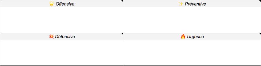 Capture d'écran de 4 colonnes à remplir correspondant aux différentes tactiques d'apprentissage qui pourraient être adoptées : offensive, défensive, préventive et d'urgence.