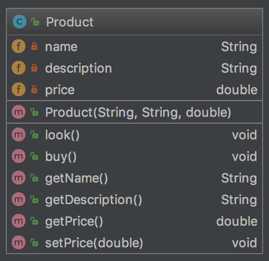 UML de Product