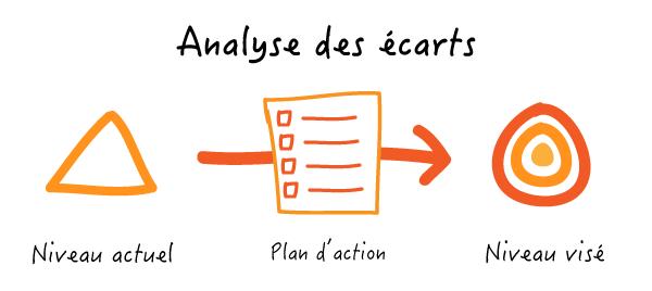 Un schéma expliquant la notion d'analyse des écarts.