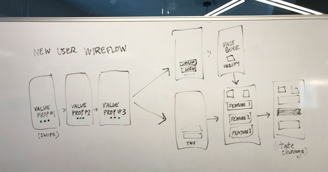 Simple sketches of mobile screens, showing how the user will move through the app, and choices they may face. Noting flows with arrows, as well as state changes.