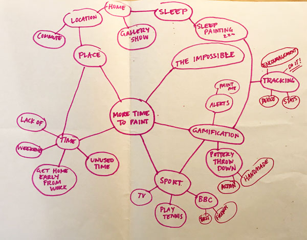 Concept map that looks like a bubble chart or mindmap to explore ideas based on interview.