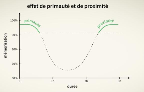 graphique montrant les effets de primauté et proximité