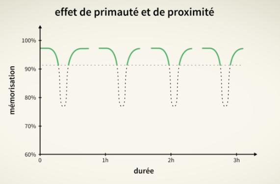 un graphique montrant les principes de la pratique distribuée