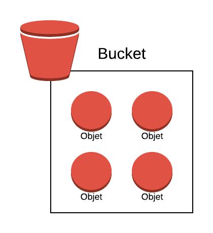 S3 permet de stocker des objets (fichiers) à l'intérieur de buckets (conteneurs)