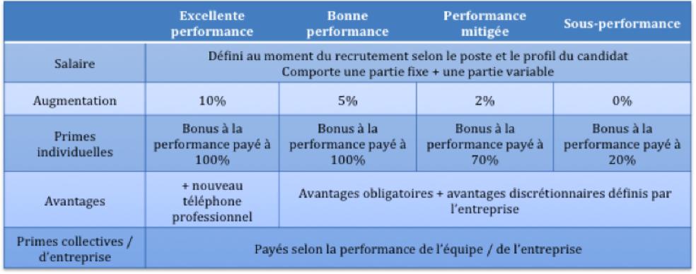 4 niveaux de performances individuelle