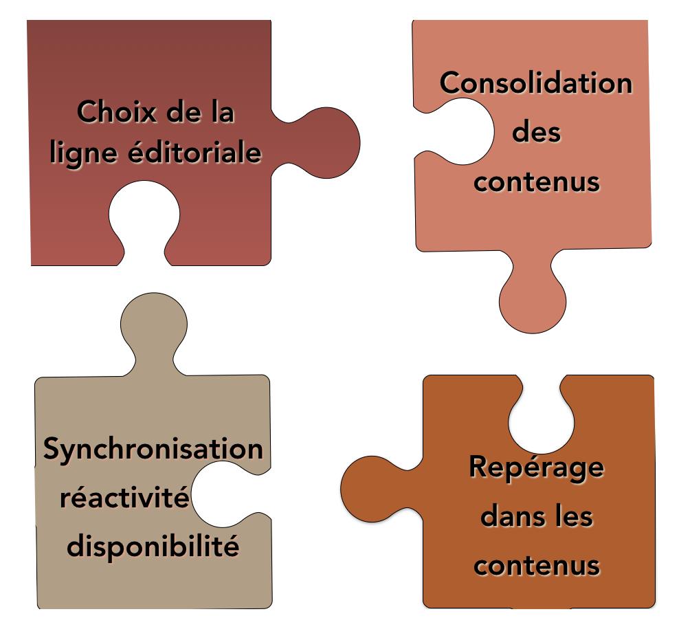 Les étapes de la production de contenus