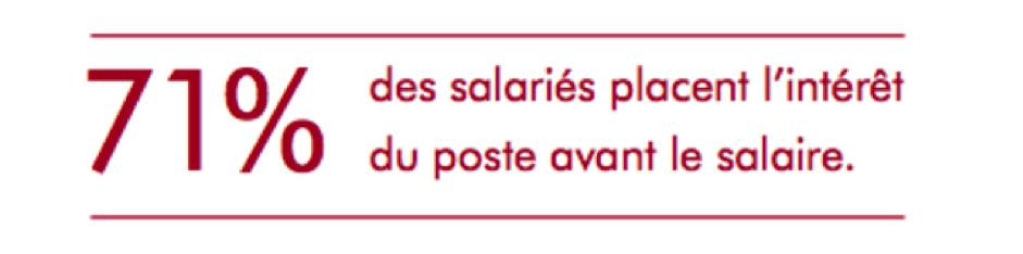 70 % des salariés placent l'intérêt du poste avant le salaire