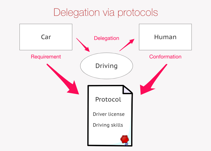 Delegation using protocols