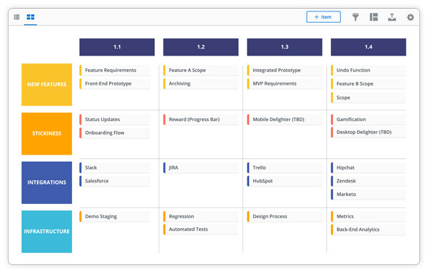 Column view of product management software to organize the big picture.
