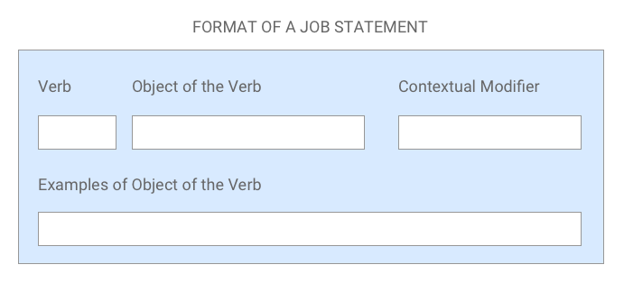 Format of a job statement