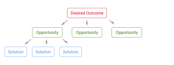 The Opportunity Solution tree