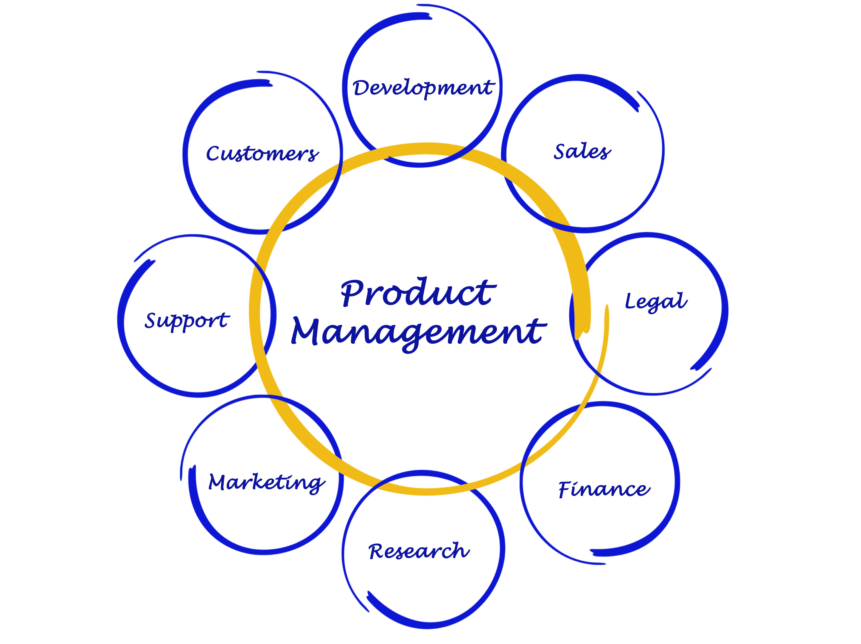 Internal Stakeholders include many business functions