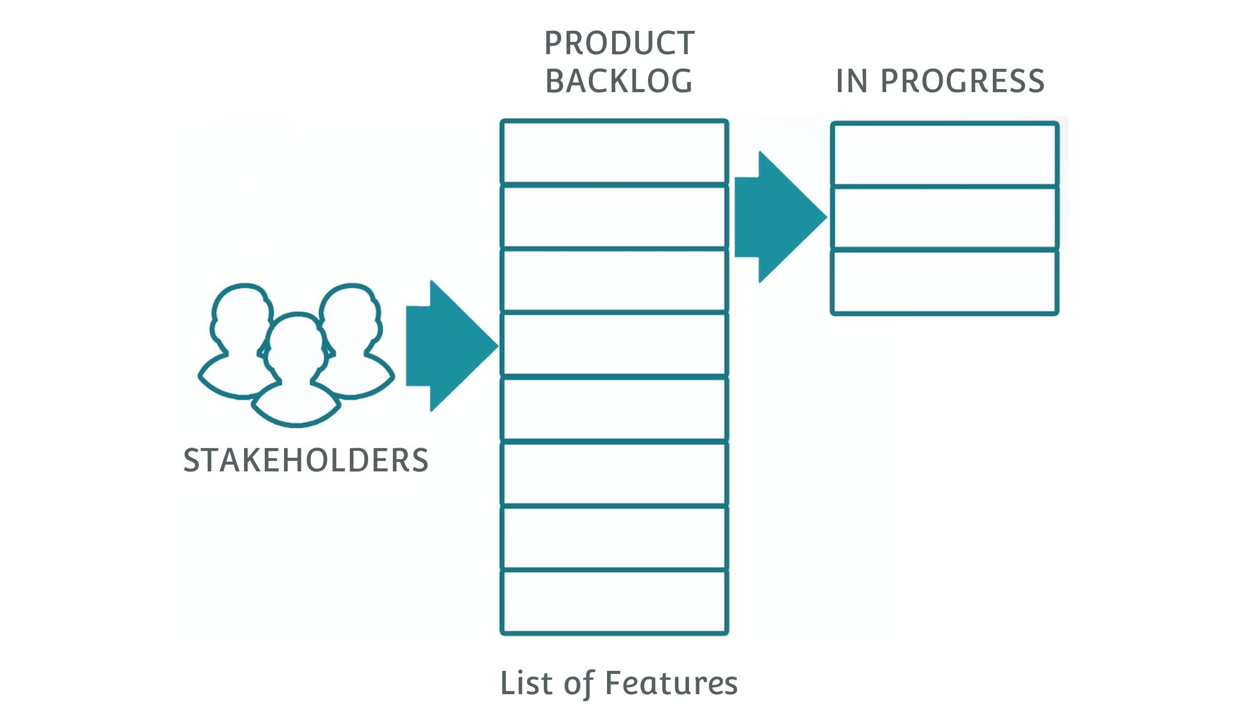 Capturing Stakeholder input in the Product Backlog