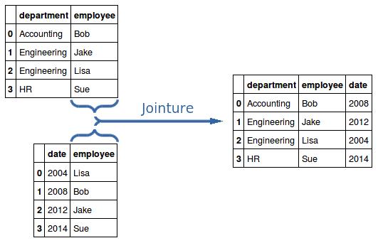 Jointure entre deux dataframes selon la colonne