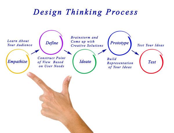 5 phases of design thinking: empathize, define, ideate, prototype, test