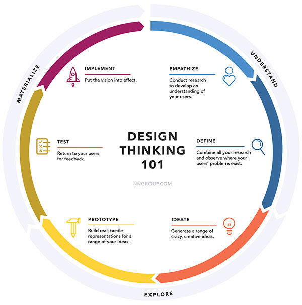 Circular diagram of the design thinking process from the Nielsen Norman Group.