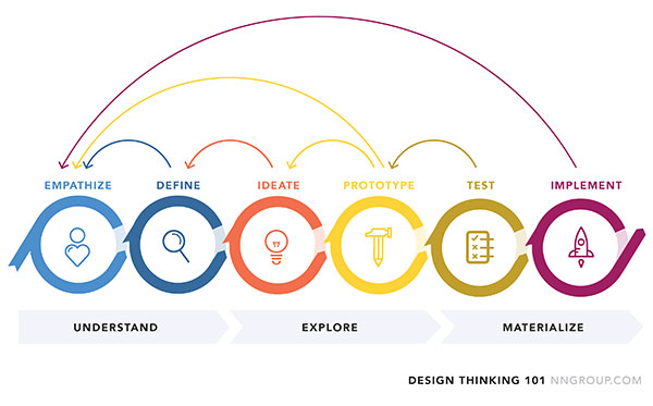 A linear diagram of the different phases of design thinking with arrows showing that you revisit different steps.