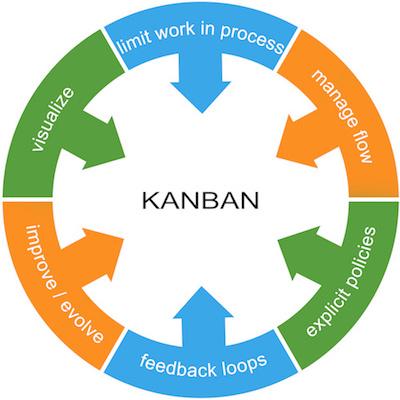 Kanban Elements