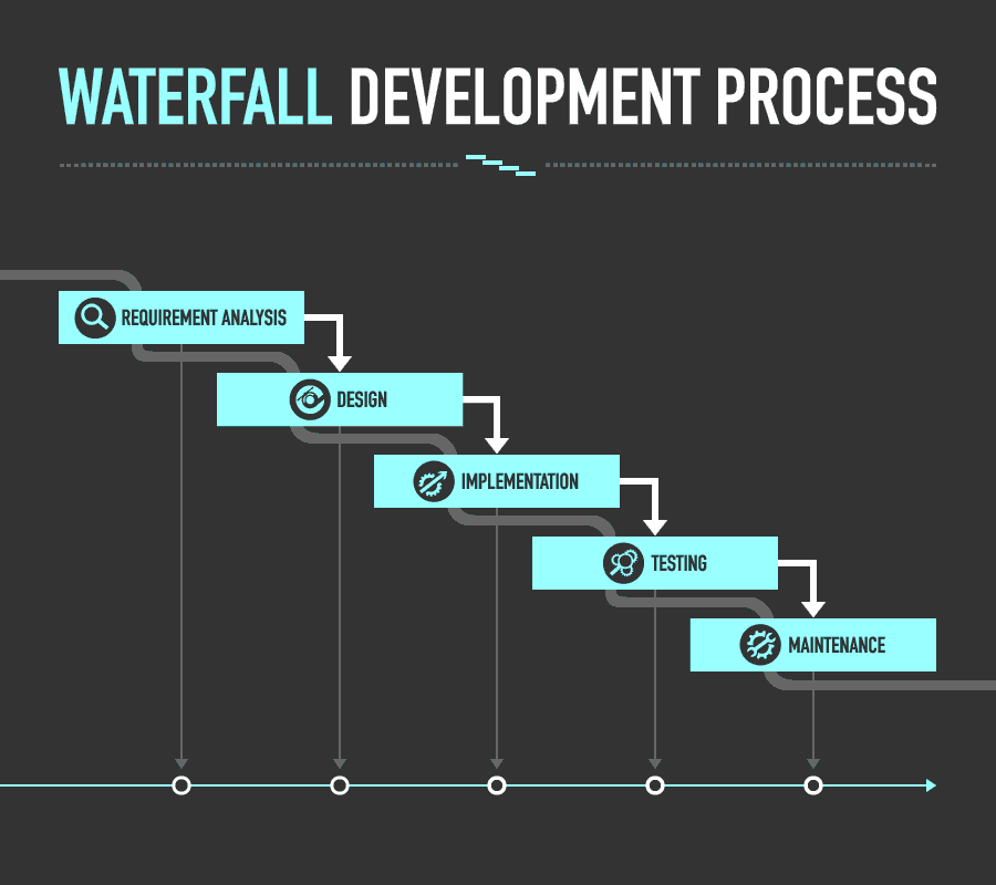 The Phases of Waterfall