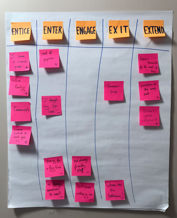 Chart with sticky notes in each relevant column.