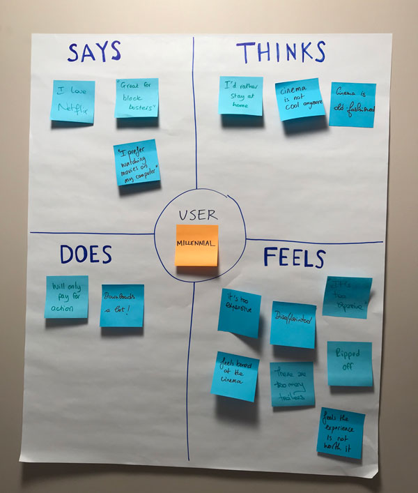 empathy map with 4 quadrants, and sticky notes in each: say, think, feel, do