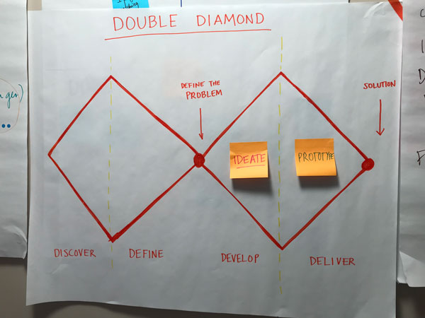 Poster of the double diamond process.