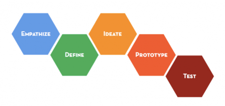 The phases of design thinking according to Stanford's d.school.