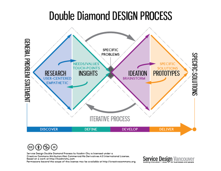 Double diamond with research and insights in the first diamond, and ideate and prototype in the second diamond. Arrows show that it's an iterative process.