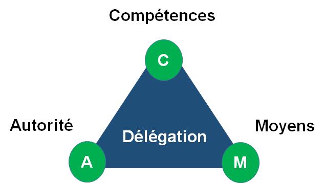Les 3 conditions d'une délégation efficace : les compétences, l'autorité et les moyens