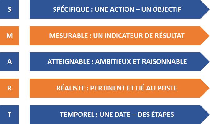 Les 5 indicateurs associés à SMART - S comme spécifique : une action - un objectif - M comme mesurable : un indicateur de résultat - A comme atteignable : ambitieux et raisonnable - R comme réaliste : pertinent et lié au poste - T comme temporel : u