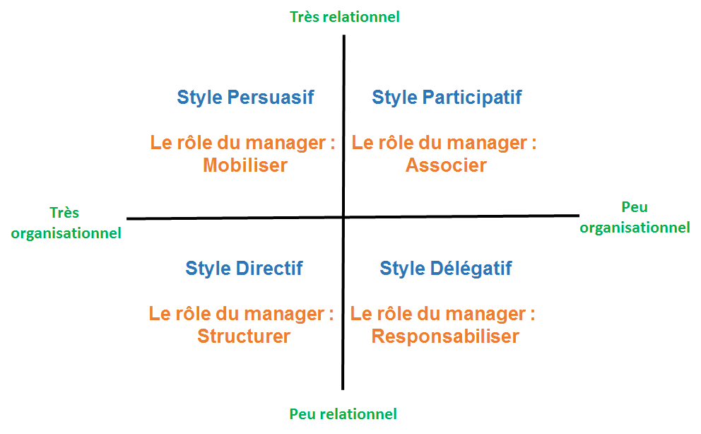 Style persuasif Style participatif Style directif Style délégatif