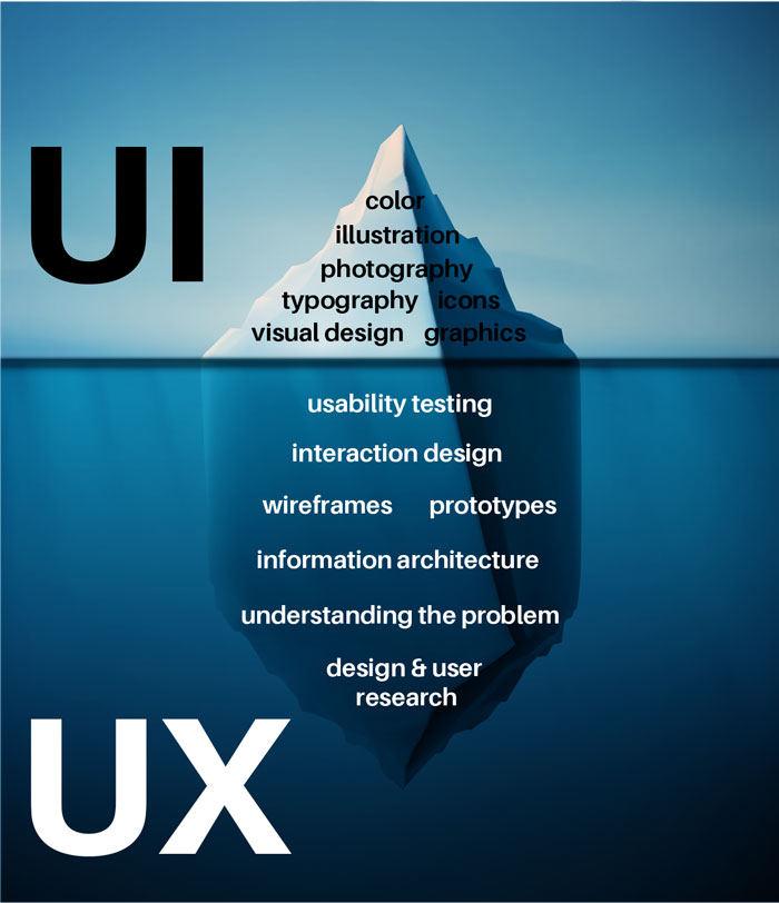 UI is the top of the iceberg which is everything visible, visual, graphic. UX is below the water and hidden – it's the design research, information architecture, understanding the problem,  wireframes, prototypes, and usability testing.