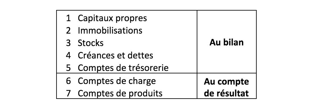 Au bilan, on trouve les capitaux propres (1), les immobilisations (2), les stocks (3), les créances et dettes (4), les comptes de trésorerie (5). Au compte de résultat, les comptes de charges (6) et les comptes de produits (7).