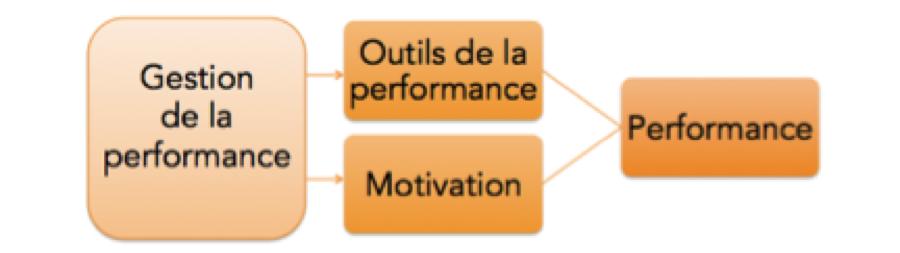 Gérer la performance, c'est motiver et donner les bons outils !