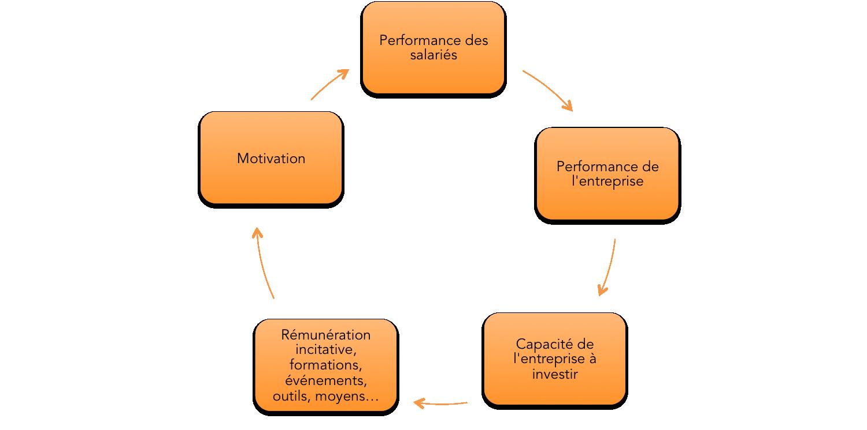 Cercle vertueux entre performance du salarié et performance de l'entreprise