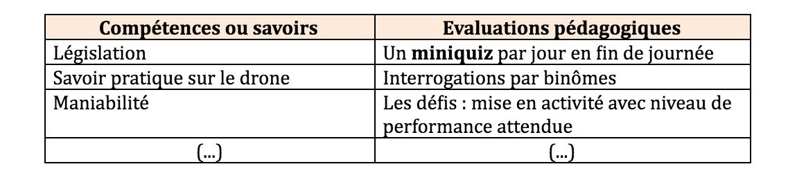 Evaluations pédagogiques