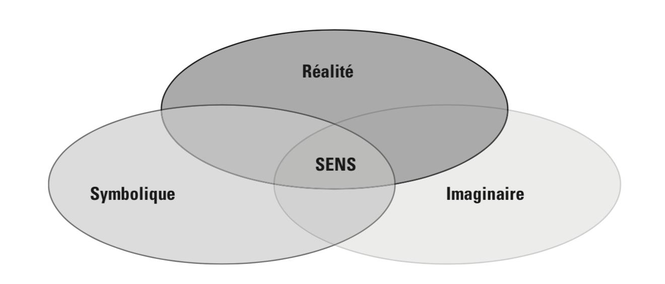 Réel, symbolique et imaginaire sont trois registres distingués par Jacques Lacan et repris par les psychanalystes d'orientation lacanienne. Ces trois registres sont regroupés dans le schéma RSI proposé ici comme explication possible de la genèse du