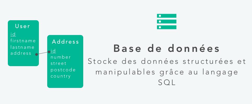Base de données SQL